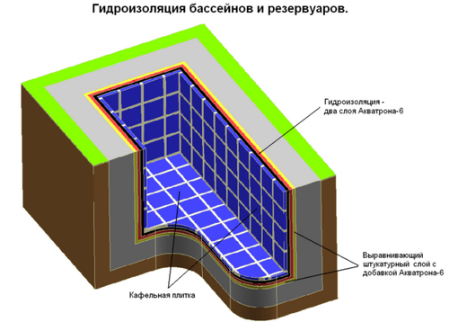 Этапы строительства бетонного бассейна